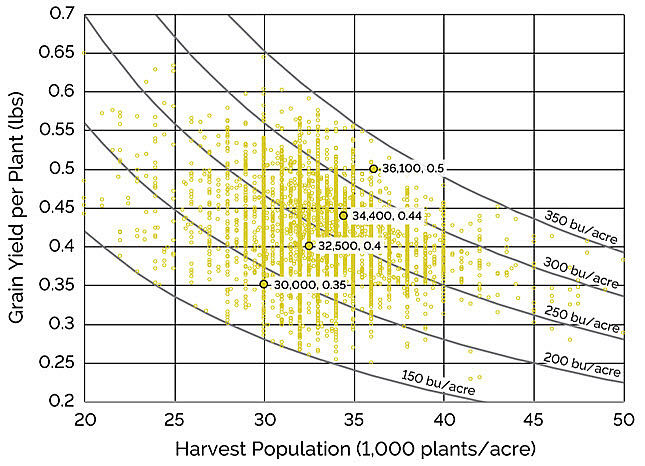 Graph showing harvest population and yield per plant for NCGA National Corn Yield Contest entries between 150 and 350 bu/acre, 2016-2017.