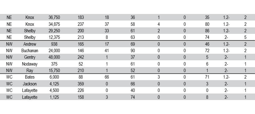 This is a table showing HG type test results of SCN populations.