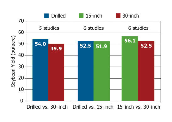 average yield results from 7 soybean row spacing studies