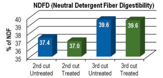 Chart: NDFD (Neutral Detergent Fiber Digestibility)