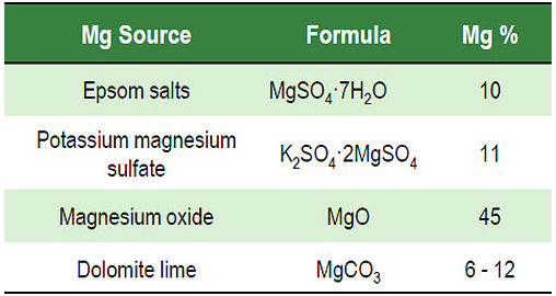 Fertilizer sources and magnesium percentage by weight