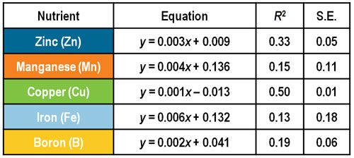Total whole-plant micronutrient uptake at growth stage R8 (full maturity) across all environments and varieties - nutrient uptake equations.