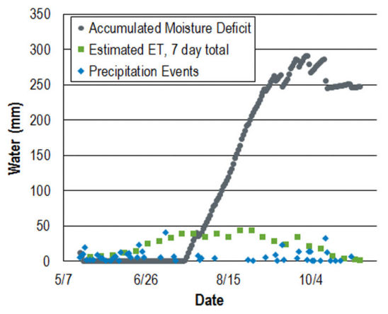 Graph - accumulated moisture deficit over a corn crop growing season.