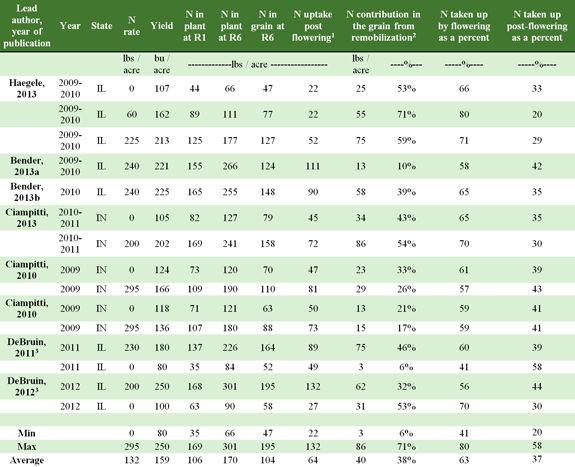 Summary of corn plant & grain nitrogen uptake, R1, R6 & postflowering.