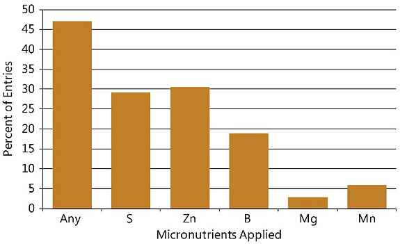 Chart showing micronutrients applied in NCGA National Corn Yield Contest entries exceeding 300 bu/acre, 2013-2017.