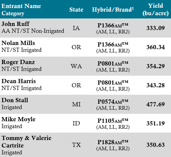 Table showing 2018 NCGA National Corn Yield Contest national winners using Pioneer brand products.