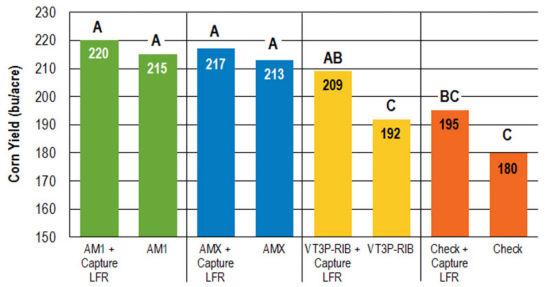 ne_corn_yld_chart