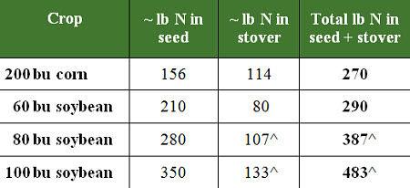 Approximate lb N in various crops.