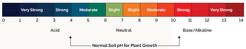 Normal soil pH for plant growth ranges from 4 - 10.5.