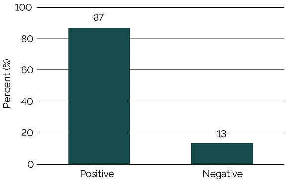Graph showing percentage of soil samples that tested positive for soybean cyst nematode (SCN) - Missouri research trial.