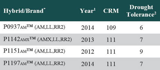 Table listing Pioneer brand corn products used in 2015 on-farm multi-hybrid planting trials.