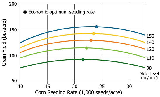 Chart showing corn yield response to population and optimum economic seeding rate by location yield level at water-limited sites.