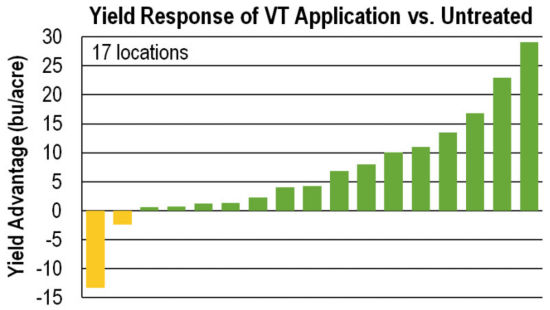 Chart: Yield Response of VT Application vs. Untreated
