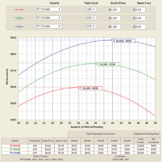 DuPont Pioneer Planting Rate Estimator showing plant population response for a hybrid at three yield levels based on data from 289 locations over five years.