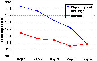 Spatial variation in soil potassium levels and stalk breaking strength along the field slope at Pierce, NE.