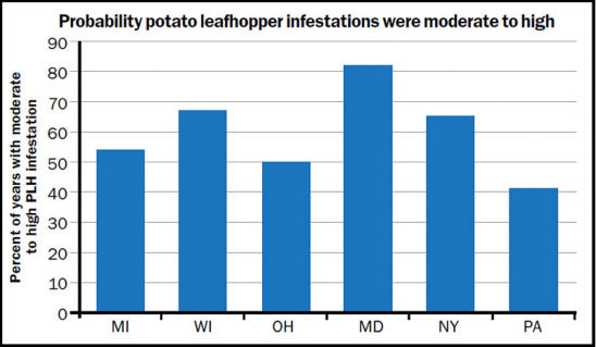 Probability potato leafhopper infestations were moderate to high
