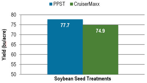 Soybean yields with PPST and CruiserMaxx seed treatment across 14 locations in 2015.