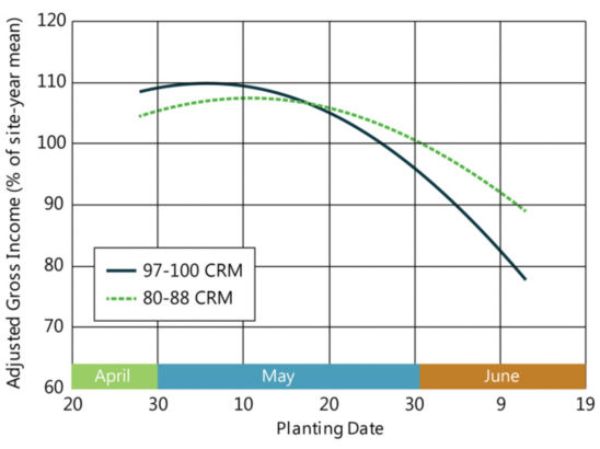 Chart showing the profitability of full-season vs. early maturity hybrids by planting date in the Far Northern Corn Belt.