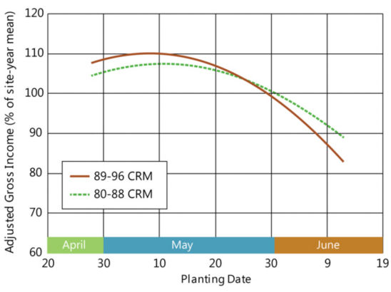 Chart showing profitability of mid-maturity vs. early maturity hybrids by planting date in the Far Northern Corn Belt.