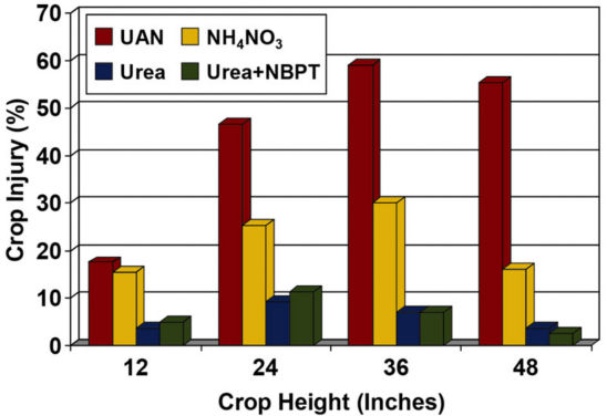 Chart: Leaf injury caused by broadcast application of nitrogen sources to corn at different plant heights