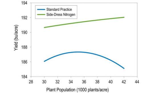 Chart: Corn yield response to population and side-dressed N at locations yielding between 150-200 bu/acre