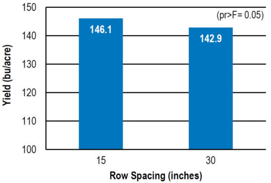 Chart: Effect of row width on corn yield