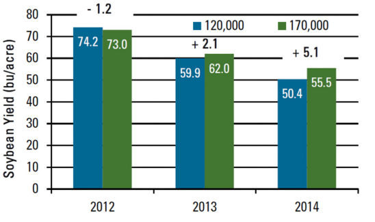 Seeding rate effect on soybean yield, 2012-2014.