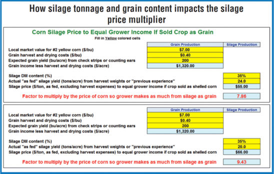 Silage tonnage and grain content impacting silage price multiplier