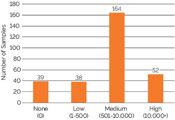 This is a graph showing number of soil samples at the various SCN egg count threshold values (250cc).