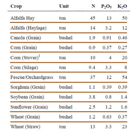 Nutrient removal in the harvest portion of major field crops.