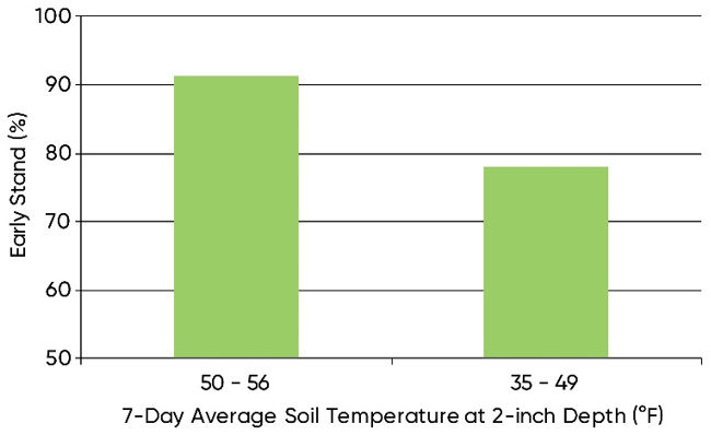 Chart showing the relationship of soil temperature at planting depth (7-day average after planting) to final stand at stress emergence research locations in 2018.
