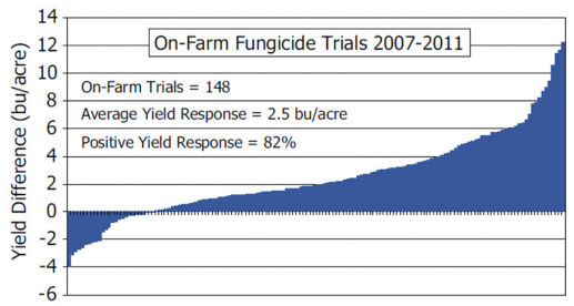 Average soybean yield response to foliar fungicide across Pioneer on-farm trials conducted from 2007 to 2011.