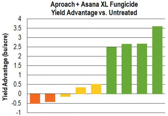 Chart: Aproach + Asana XL Fungicide Yield Advantage vs. Untreated