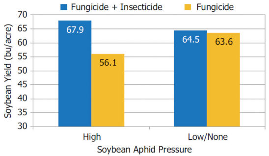 Pioneer small-plot research trials average soybean yield response to foliar fungicide + insecticide application vs. fungicide only.