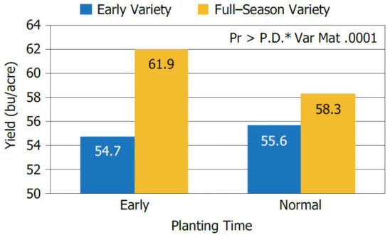 Chart showing influence of variety maturity at early (mid-April to early May) and normal (late May) planting times on soybean yield across 37 Illinois and Indiana locations.