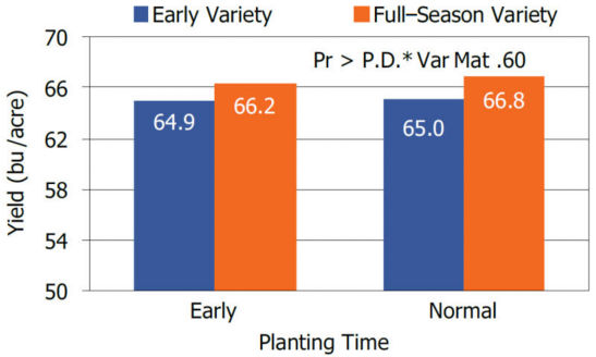 Chart showing influence of planting timing and variety maturity on soybean yields at 21 Illinois and Indiana locations.
