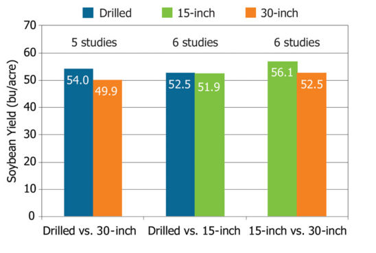 Chart showing average yield results from 7 soybean row spacing studies.