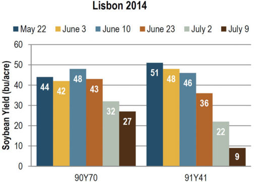 Soybean yield at Lisbon in 2014, as influenced by planting date and variety.