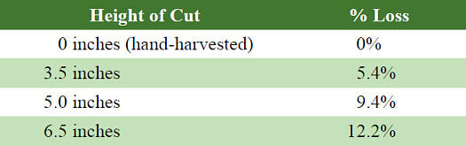 Yield losses compared to percent of stubble left in field.