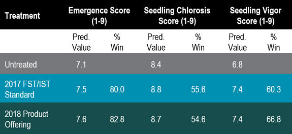 Table listing soybean emergence, seedling chlorosis, and vigor in 2017 Pioneer field trials.