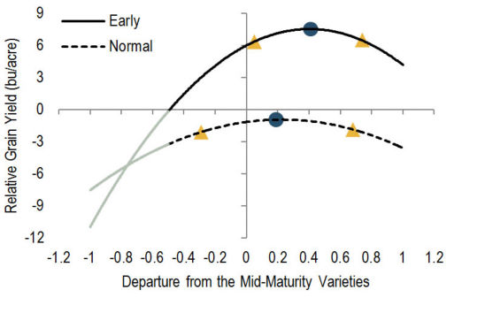 Interaction between soybean varietal maturity across 8 site-years in the northern region.