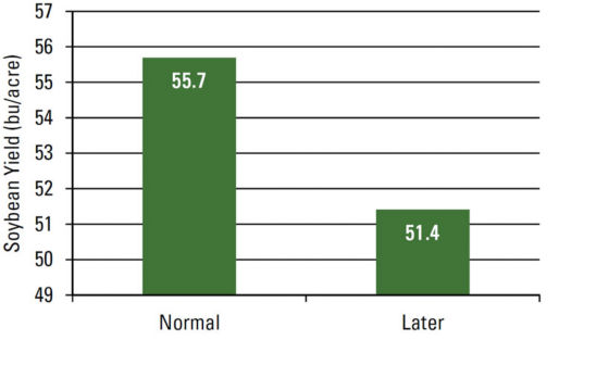 Effect of planting timing on soybean yield. Average soybean yield was 4.3 bu/acre greater at the normal planting timing compared to the later planting timing.