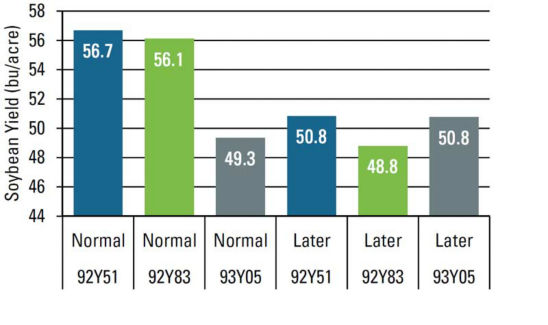 Effect of variety maturity at normal and later planting timings on soybean yield.