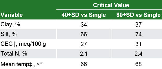 Table showing critical soil or weather values where larger values were associated with greater corn yield for single N applications and smaller values were associated with greater corn yield for split-N applications.