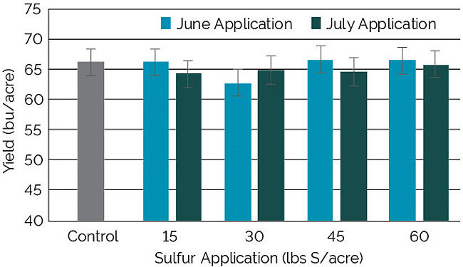 Chart showing the effect of sulfur application timing and rate on soybean yields.