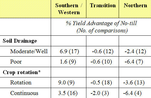Interactions of soil drainage and crop rotation by geography on soybean yield.