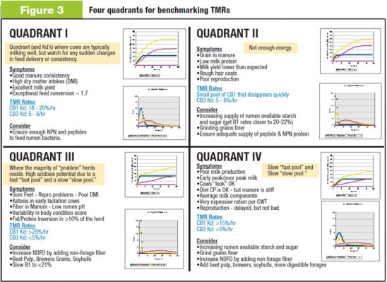 Four Quadrants for Benchmarking TMRs