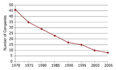 Approximate number of companies conducting herbicide discovery research 1970-2005.