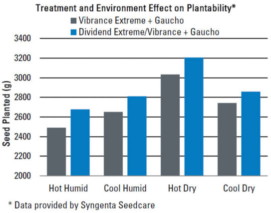 Treatment and Environment Effect on Plantability*