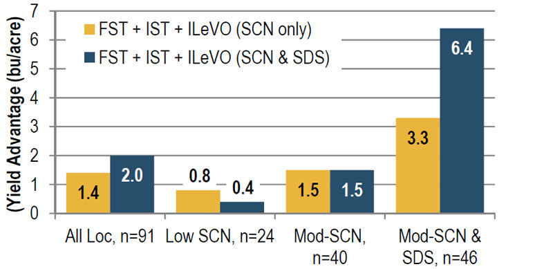 Yield advantage with ILeVO fungicide/nematicide seed treatment compared to the base FST + IST in SCN and SDS environments.